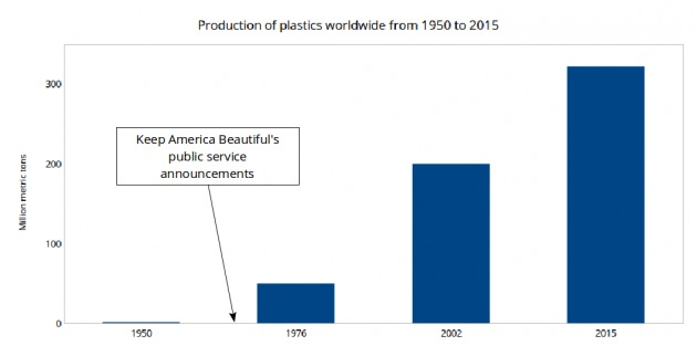 plastic production