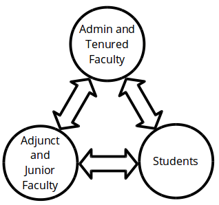 faculty adjuncts students 2