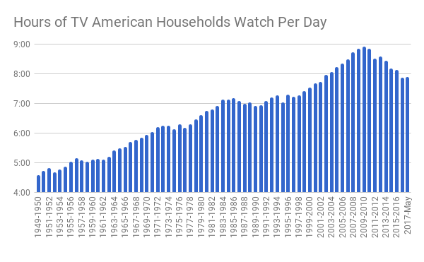 Nielsen numbers for television viewing time since 1949 (Nielsen)