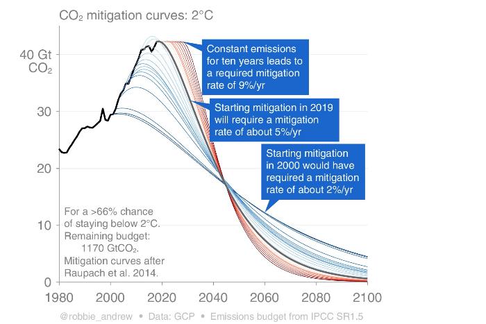 Graph on keeping       warming below 2C