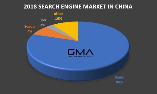 Search-Engine-Market-China-2018