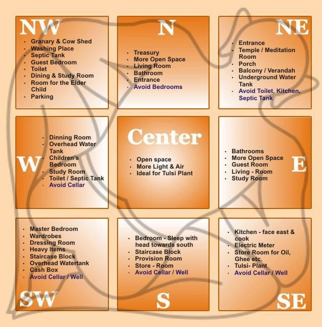 Best 174 Best Vastu Images On Pinterest Vastu Shastra Tips With Pictures