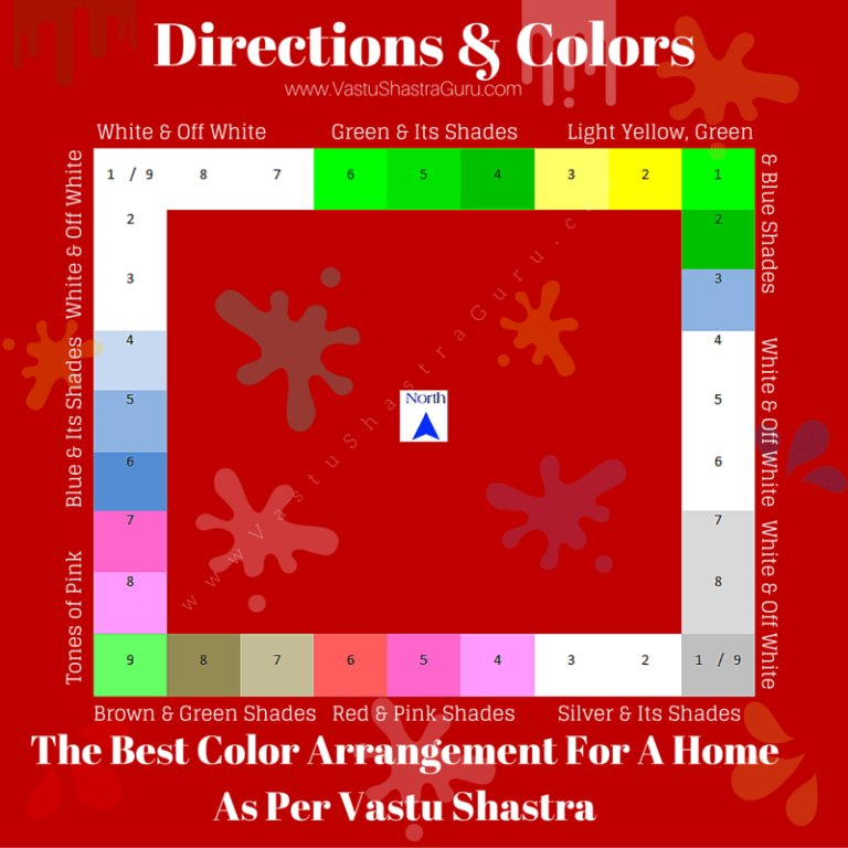 Best Direction Wise Colors As Per Vastu Shastra Vastu Shashtra In 2019 Bedroom Colors Bedroom With Pictures