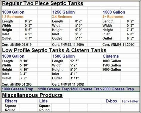 Best Size Of Septic Tank For 4 Bedroom House Psoriasisguru Com With Pictures