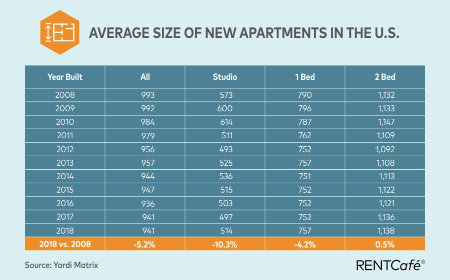 Best Average Apartment Size In The Us Seattle Has The Smallest Rentals With Pictures