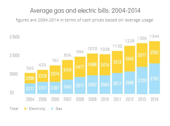 Best The Average Gas Bill And Average Electricity Bill Compared Ovo Energy With Pictures