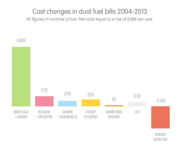 Best Average Electricity Bill 4 Bedroom House Uk Www Indiepedia Org With Pictures