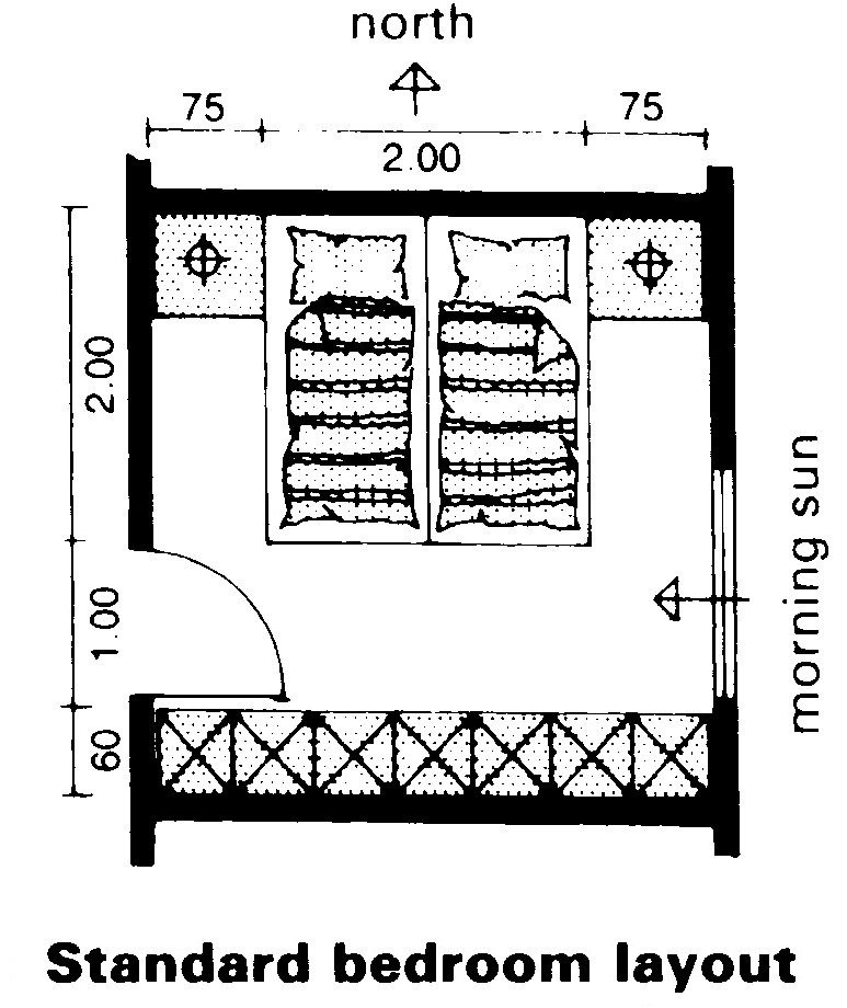 Best Guideline For Bedroom Size I Deahouse With Pictures