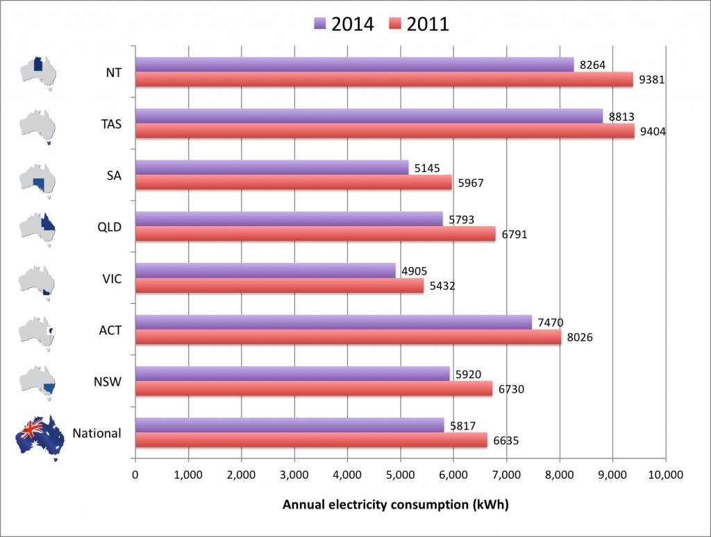 Best Average Electricity Usage 1 Bedroom Apartment With ...
