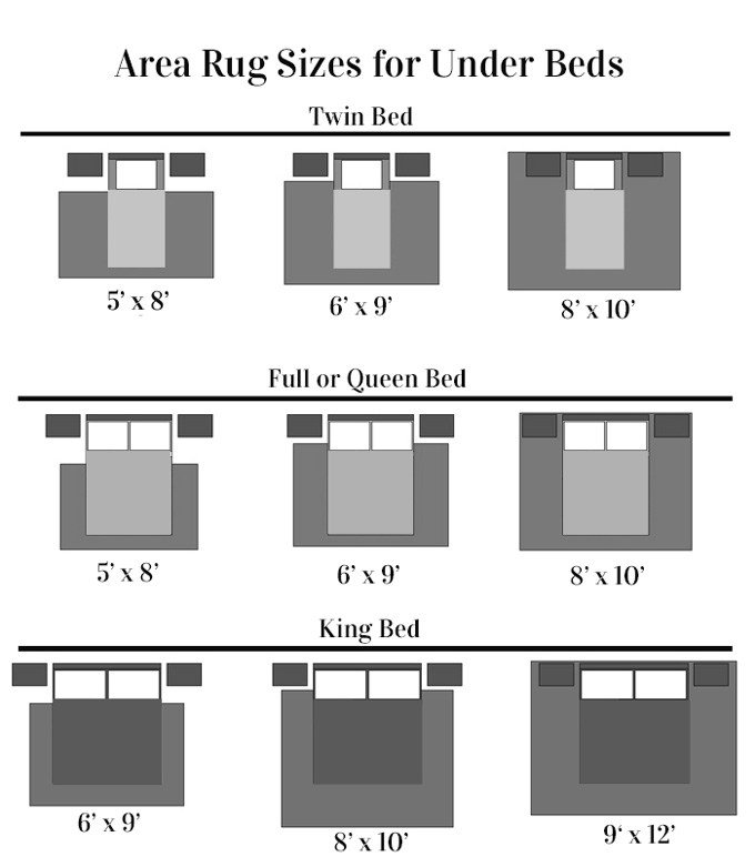 Best Why I Almost Didn T Get A Bedroom Area Rug In My Own Style With Pictures