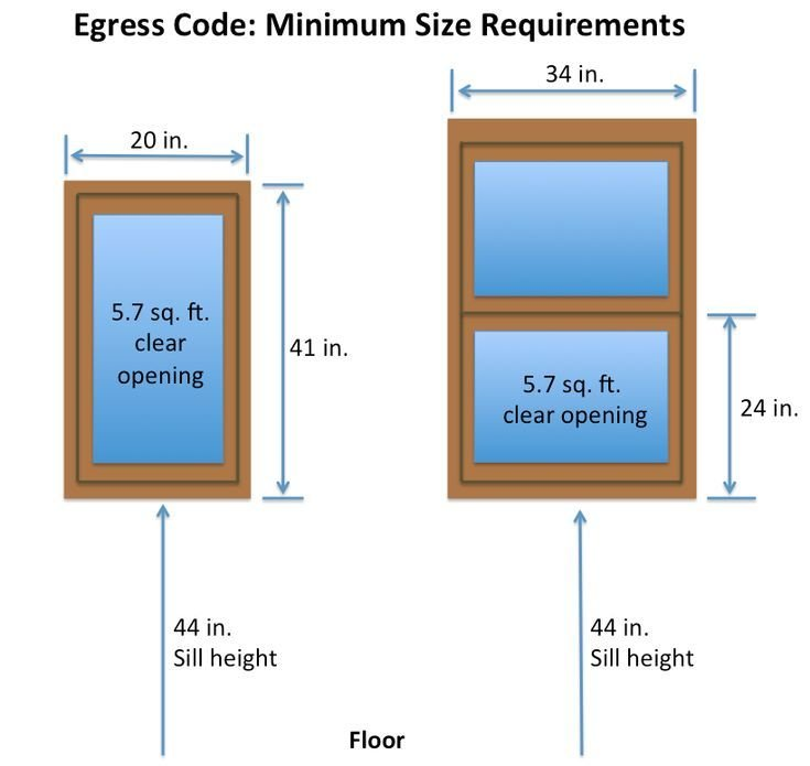 Best Egress Window Dimensions 5Sqft Allowed For First Floor Codes And Industry Standards With Pictures