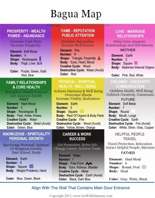 Best Feng Shui Bagua Map With Pictures