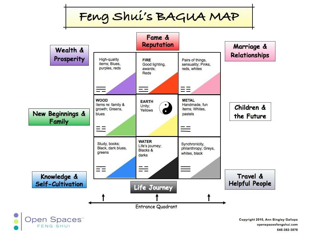 Best Feng Shui S Bagua Map Feng Shui Pinterest With Pictures