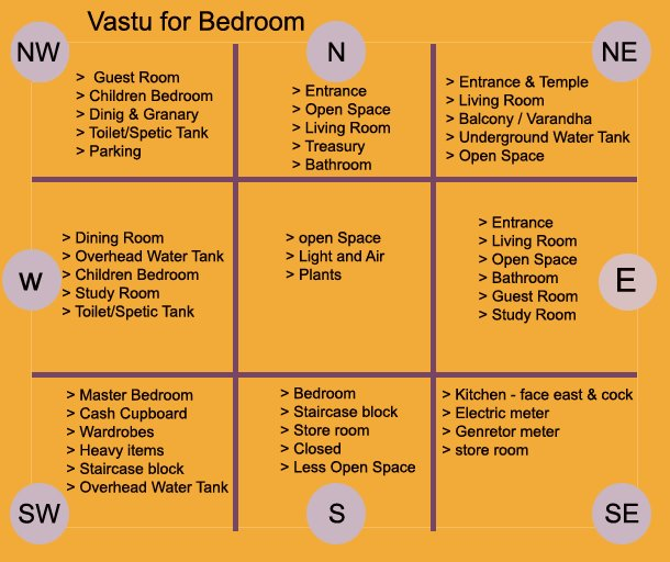 Best Vastu For Bedroom Vastu Tips For Bedroom Vastu For With Pictures