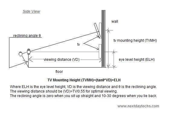 Best At What Height Should Your Flat Screen Be Mounted With Pictures