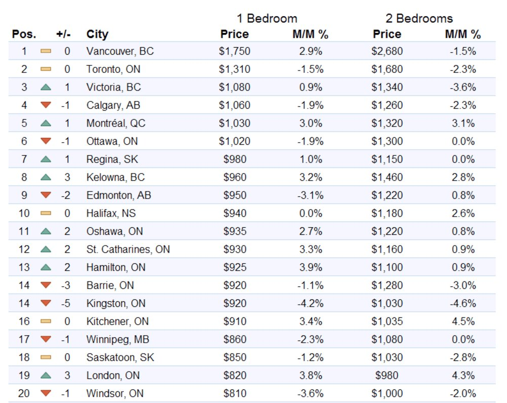 Best This Is How Much It Currently Costs To Rent A 1 Bedroom With Pictures