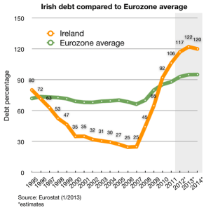 Irish_debt_and_EU_average