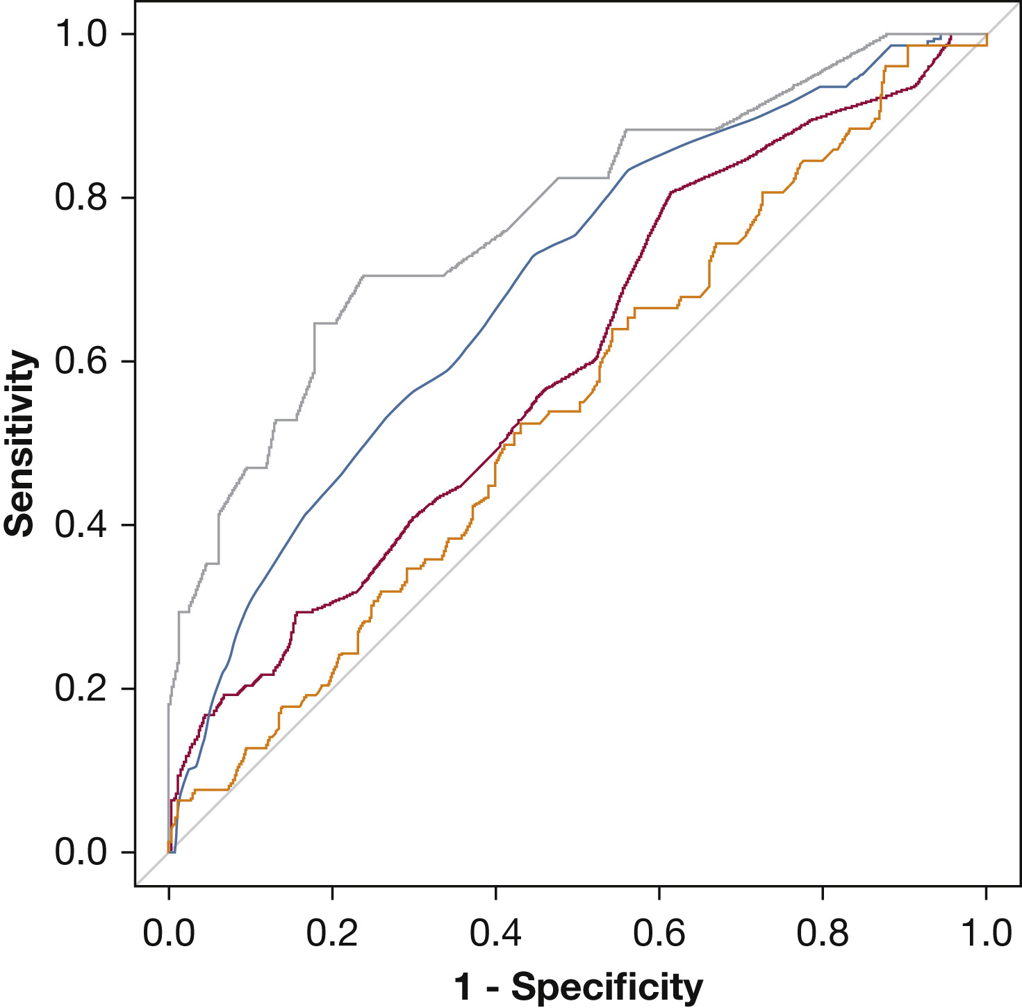 Oxygenation Saturation Index Predicts Clinical Outcomes In
