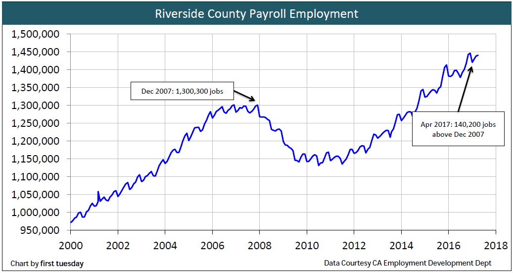 employment-riverside-apr-2017