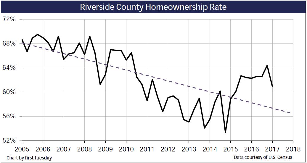 homeownership-riverside-q1-2017