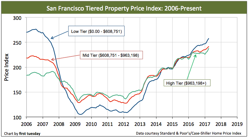 san-francisco-home-prices-apr-2017-2