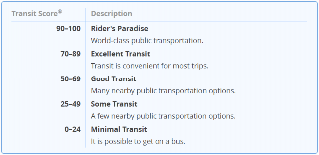 transitscore