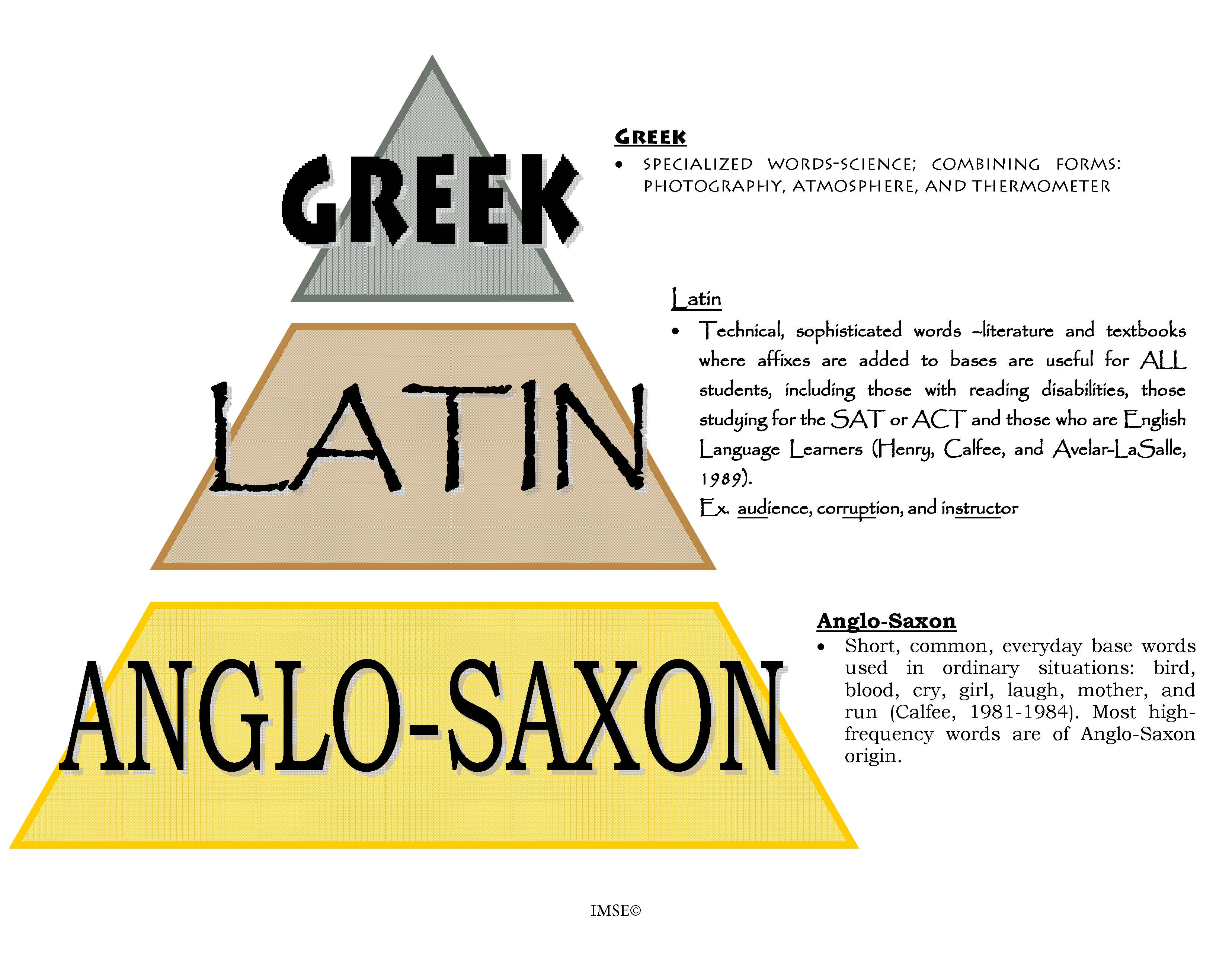 Harnessing The Power Of Latin And Greek For Early Readers