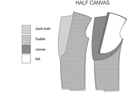 how much does a quality suit cost styleforum suit canvassing styleforum what is suit canvas styleforum