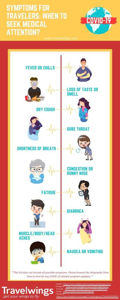 COVID-19 Symptoms For Travelers: Beginner to Intermediate