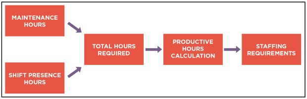 Figure 2. Factors that go into calculating staffing requirements