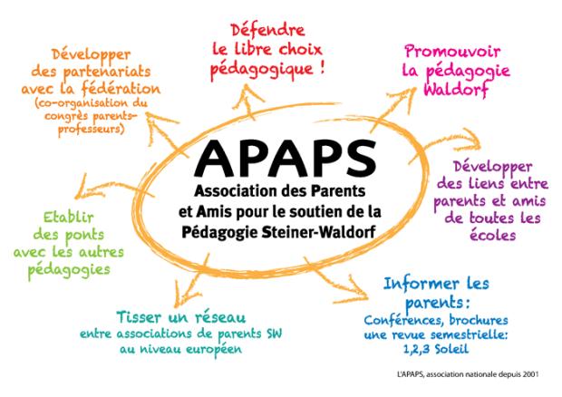 Les missions de l'APAPS