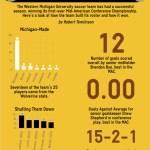 WMU Soccer Infographic
