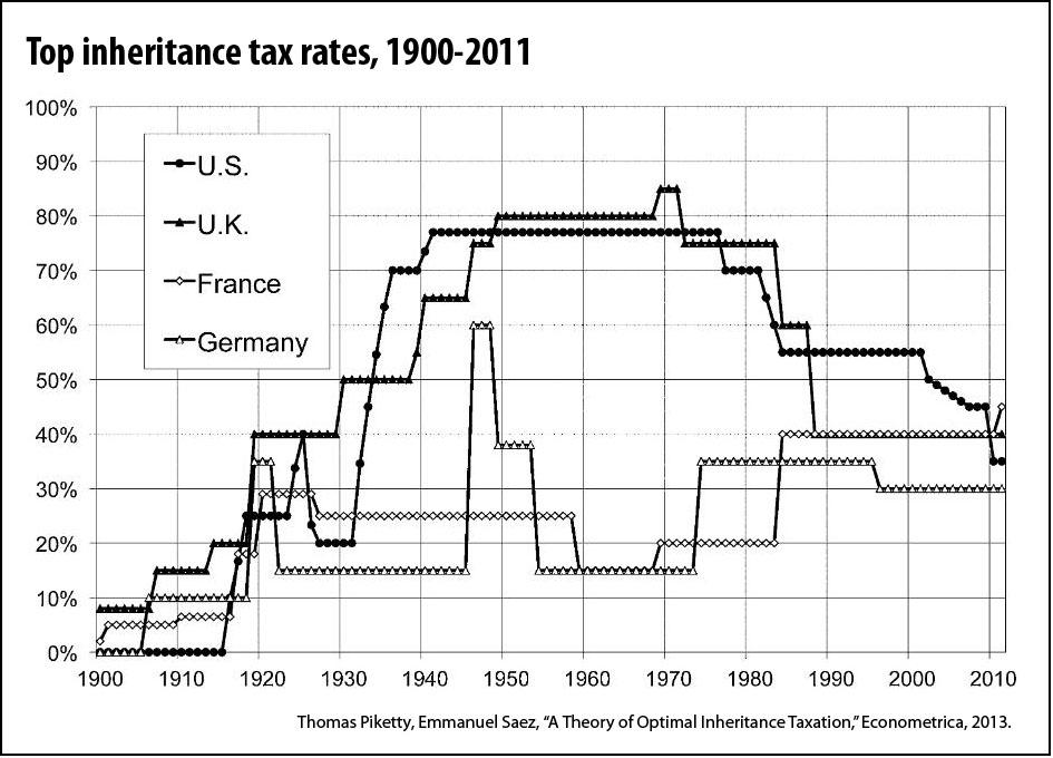 Estate Inheritance Tax