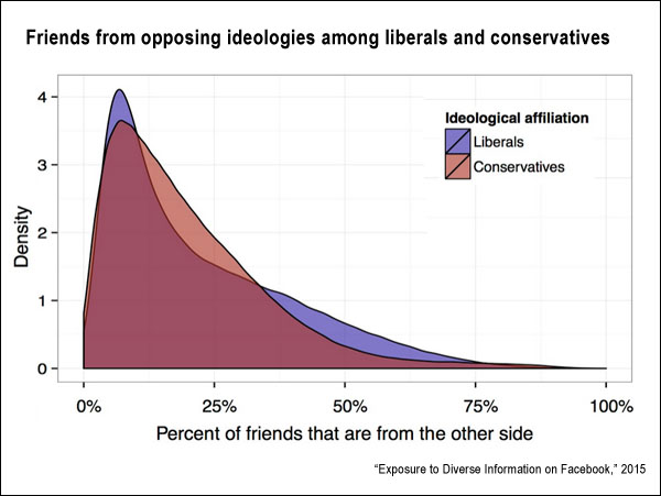 Facebook friends from opposing ideologies (facebook.com)