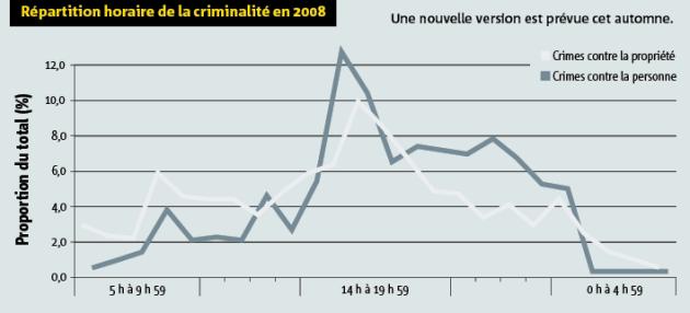 Répartition horaire de la criminalité en 2008