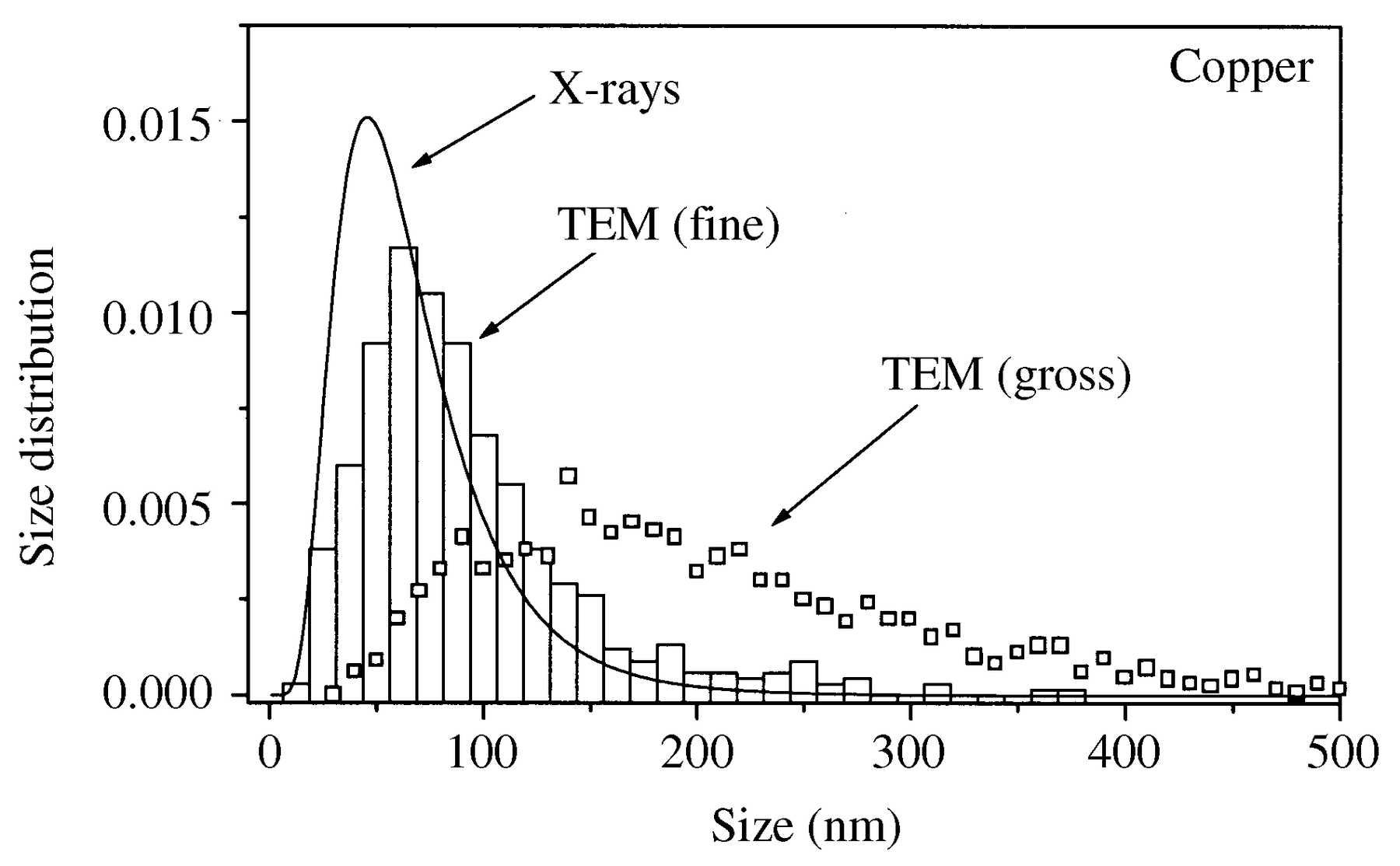 Iucr Crystallite Size Distribution And Dislocation