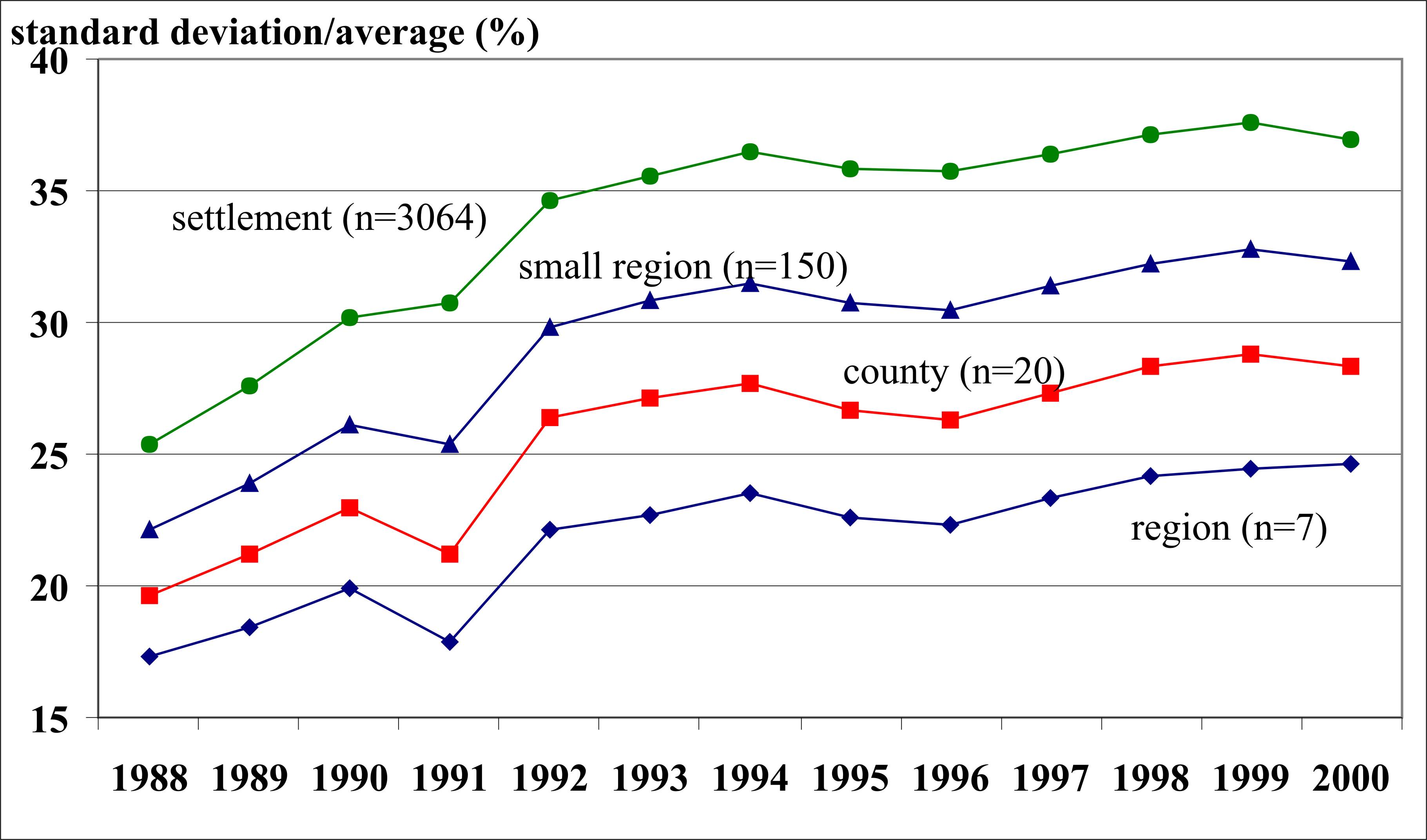 Spatially Aggregated Data And Variables In Empiricalysis And Model Building For Economics