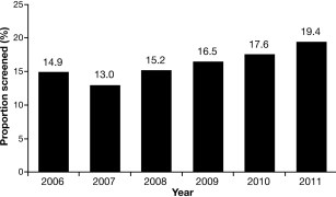 Proportion of chemotherapy recipients screened for HBV, from 2006 through 2011.