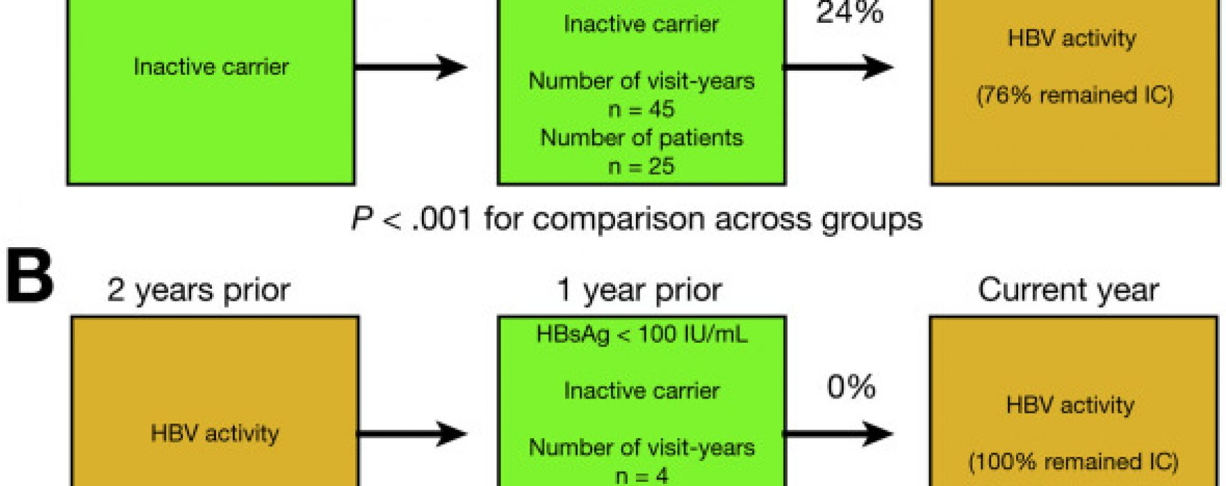 What is the Best Way to Predict Disease Progression in Patients With Inactive HBV?