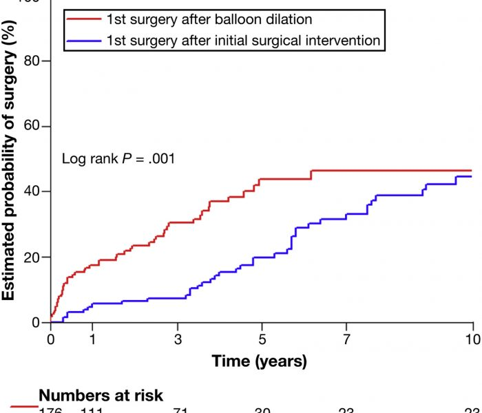 Is Endoscopic Balloon Dilation Better Than Surgery for Patients With Crohn's Disease-related Strictures?