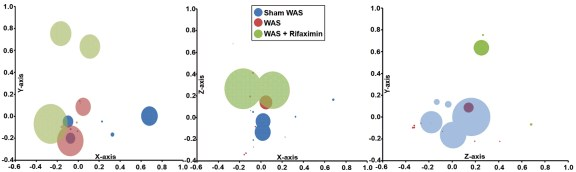 Bacterial community composition analyzed with nonmetric multidimensional scaling plots using a θYC distance matrix of operational taxonomic unit−based data. Circles represent distinct bacterial communities identified in luminal contents of terminal ileum of individual rats. Circles that appear larger are closer in the axis not represented and circles that are smaller are farther away in the axis not represented; some circles have been made transparent.
