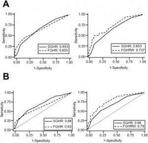 Comparison of receiver operating characteristic curves of (A) Sendai guidelines and Fukuoka guidelines (high-risk features) and (B) Sendai guidelines and Fukuoka guidelines (high-risk and worrisome features) in all suspected pancreatic mucinous cystic neoplasms and in patients with confirmed mucinous cystic neoplasms.