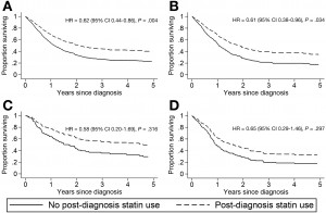 Adjusted time-dependent Cox proportional hazard regression survival curves with hazard ratios for esophageal cancer–specific mortality stratified according to post-diagnosis statin use. (A) Total esophageal carcinoma cases (N = 1222). (B) Esophageal adenocarcinoma (n = 470). (C) Esophago-gastric junctional adenocarcinoma (n = 184). (D) Esophageal squamous cell carcinoma