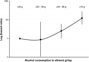 Ethanol intake in relationship to the odds for HCC in patients with fatty liver disease.