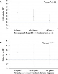 Association between level of IL6 (A) or c-reactive protein (B) and risk of Crohn's disease according to categories of time interval between blood collection and diagnosis.