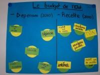 Le budget de l'Etat : découvrez les différents postes de recettes et de déponses de l'Etat (chiffres de 2011)