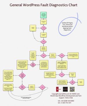 WordPress General Fault Diagnostics Chart