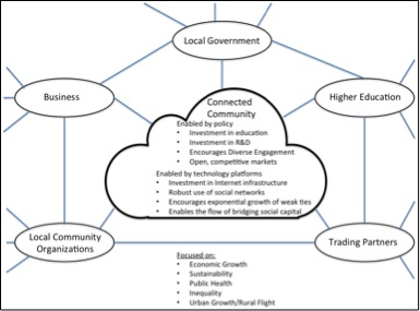 Strengthening Communities in the Internet Era: Theory and Practice (2/2)