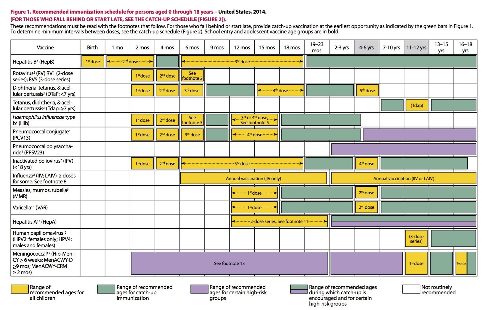 0-18yrs-schedule