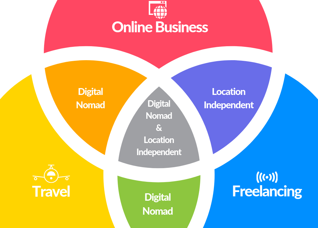 Digital Nomad vs Freelance